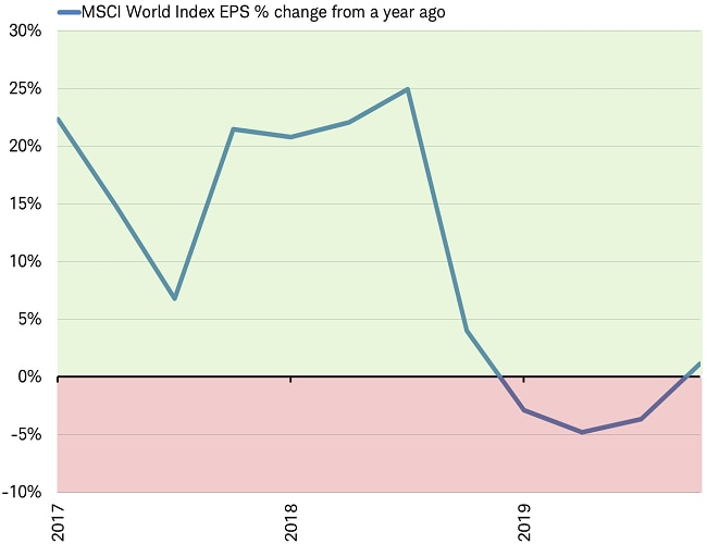 MSCI World EPS