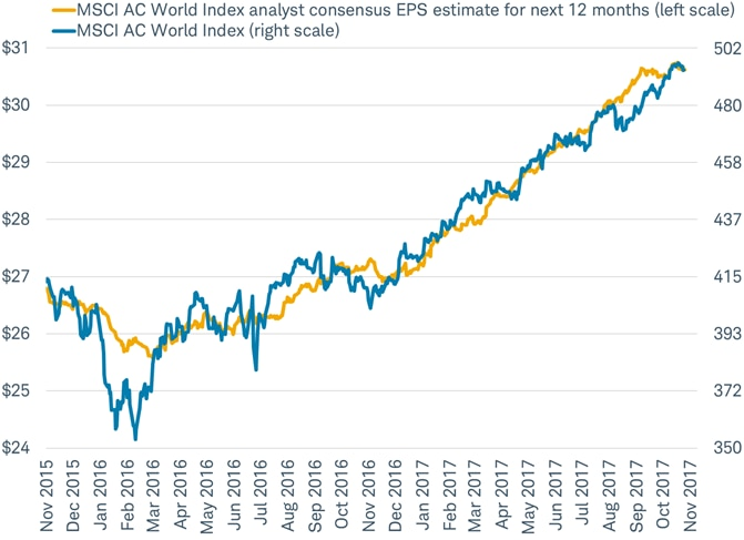 MSCI World EPS vs MSCI World Index