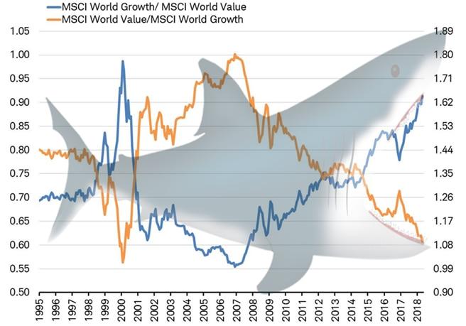 MSCI World Growth vs MSCI World Value