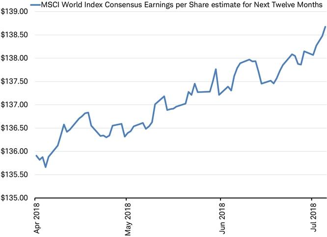 MSCI World Index EPS Consensus