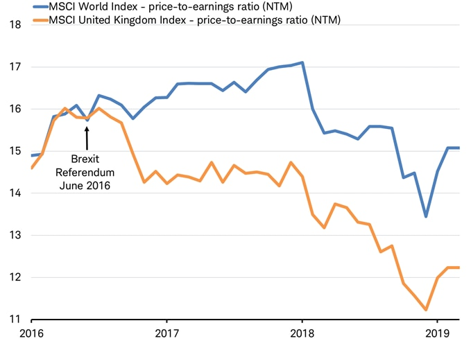 MSCI World Index PE ratio vs MSCI UK PE ratio