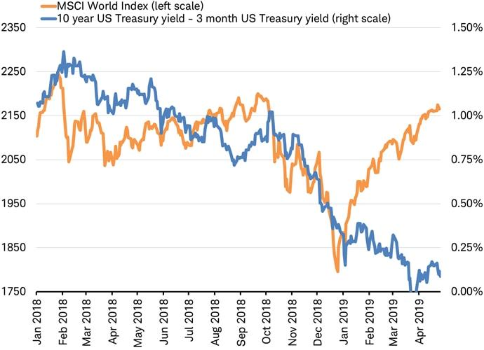 MSCI World Index vs 10-year 3-month Treasury spread