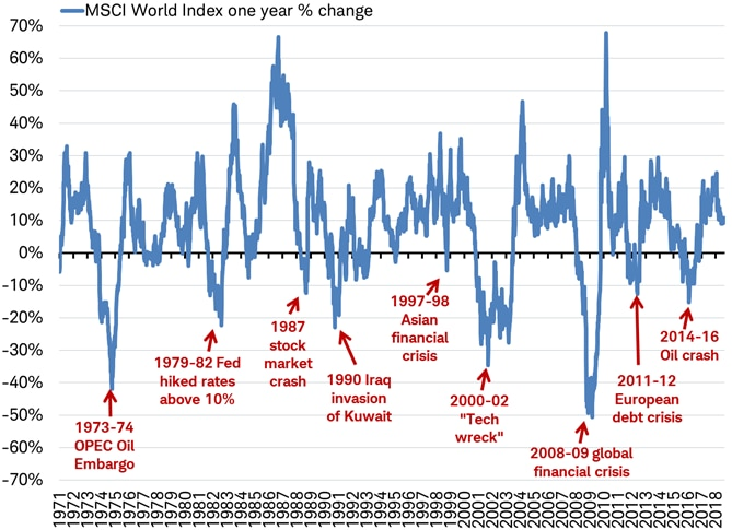 MSCI World Index year-over-year change