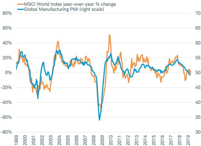 MSCI World YoY vs Global PMI
