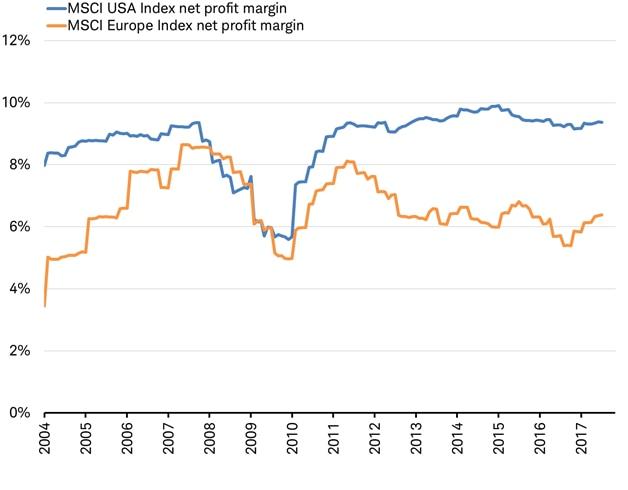 MSCI Net Profits