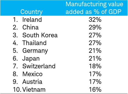 Manufacturing as % GDP nations
