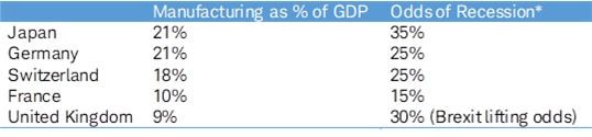 Manufacturing as a percent of GDP