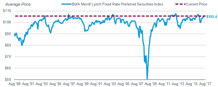 The BofA Merrill Lynch Fixed Rate Preferred Securities Index is just below its record level.