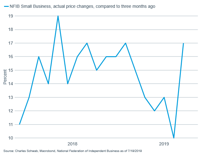 NFIB Small Business, actual price changes, compared to three months ago