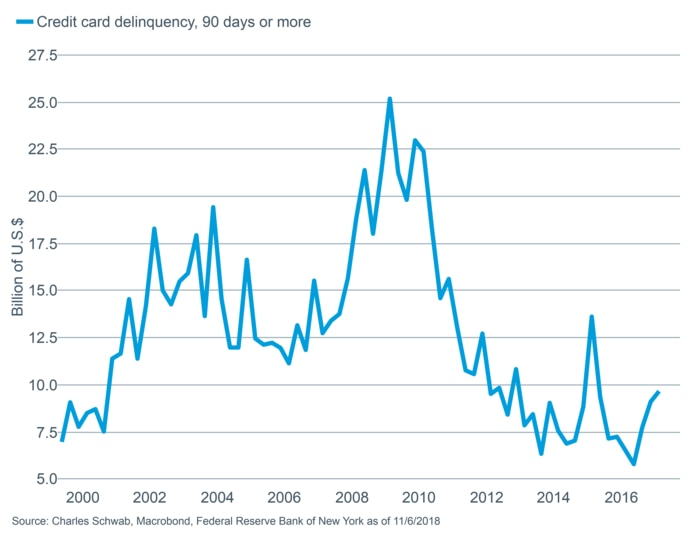 NY Fed Credit Card Delinquencies