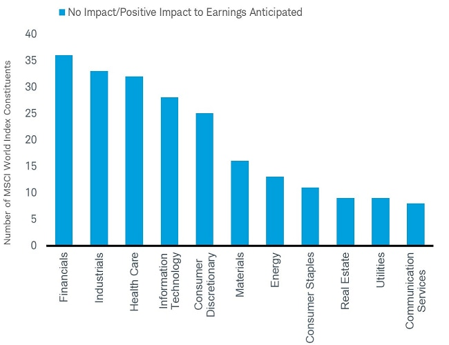 No Impact or Positive Impact to Earnings