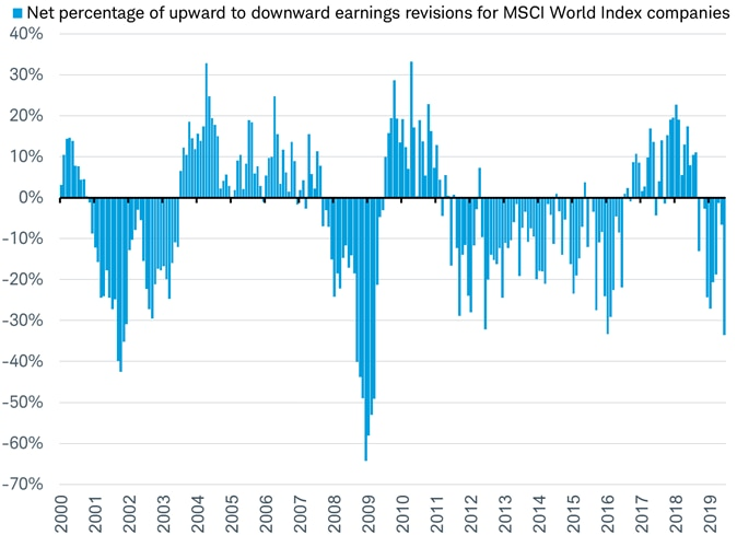Number of revisions to earnings for MSCI World companies