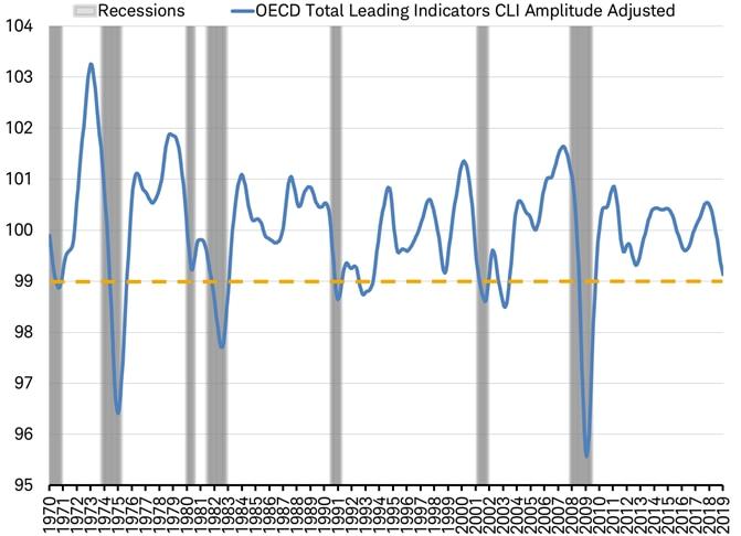 OECD LEI