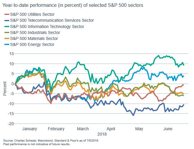 Performance (percent) of Utilities, Energy, Infoech, Telecom, Materials and Industrials sectors