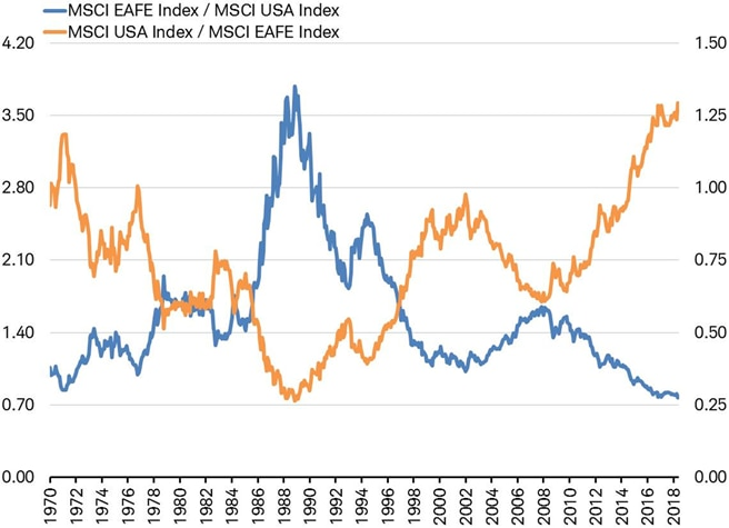 Performance of MSCI EAFE relative to MSCI US