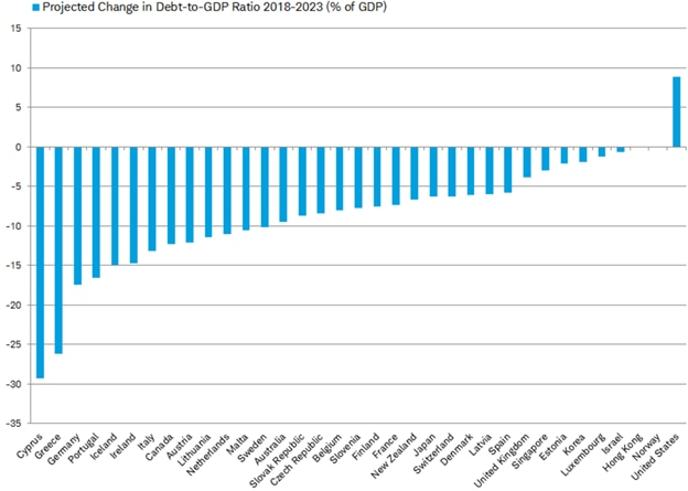 Projected change in debt-to-GDP ratio