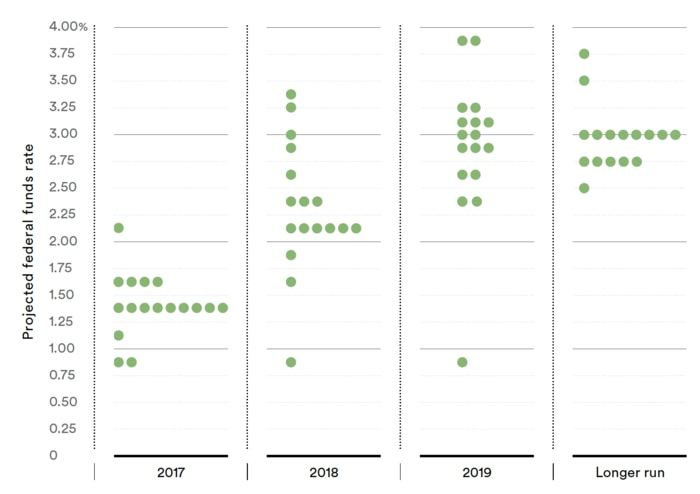 The dot plot shows where each Federal Reserve's Federal Open Market Committee member thinks the federal funds rate should be at the end of the year, for the next few years and in the longer term.