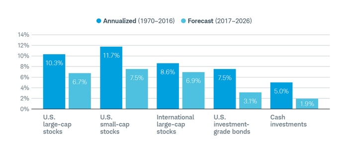 A comparison of annualized returns for major asset classes, for 1970-2016, and forecast returns for 2017-2027