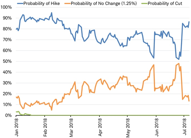 Rate hike probabilities