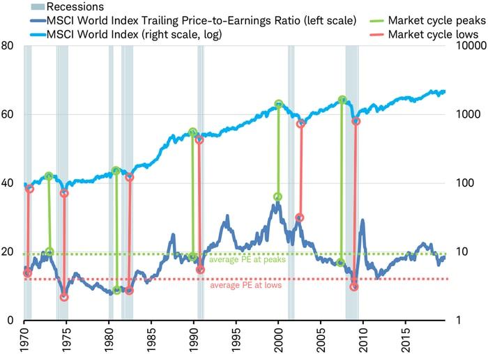 Recession troughs