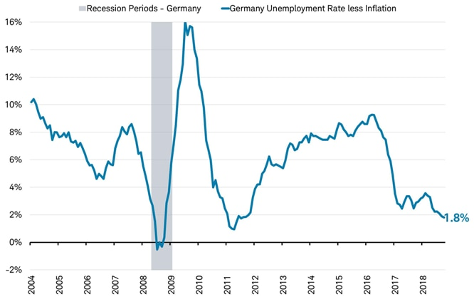 Recessions vs Unemployment rate less inflation - Germany