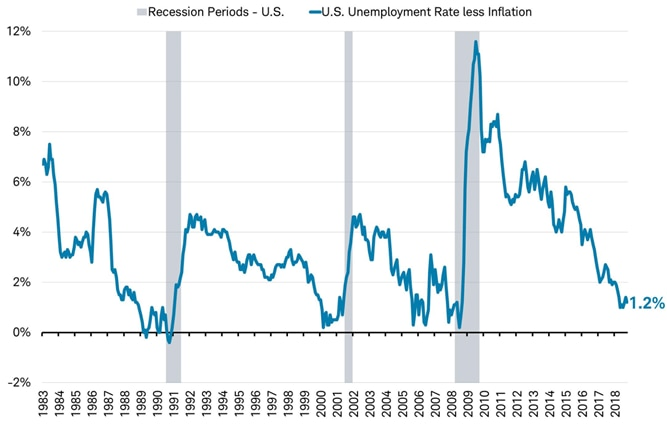 Recessions vs Unemployment rate less inflation - US