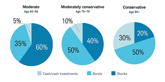 During your early years of retirement (age 60-69), consider a moderate asset allocation consisting of 60% stocks, 35% bonds and 5% cash and cash-like investments. From age 70-79, consider shifting to a moderately conservative allocation of 40% stocks, 50% bonds and 10% cash and cash-like investments. At age 80 and older, consider shifting to a conservative allocation of 20% stocks, 50% bonds and 30% cash and cash-like investments.