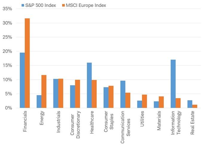 S&P 500 vs MSCI Europe sectors