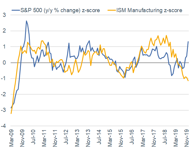 S&P 500 vs. ISM Manufacturing z score