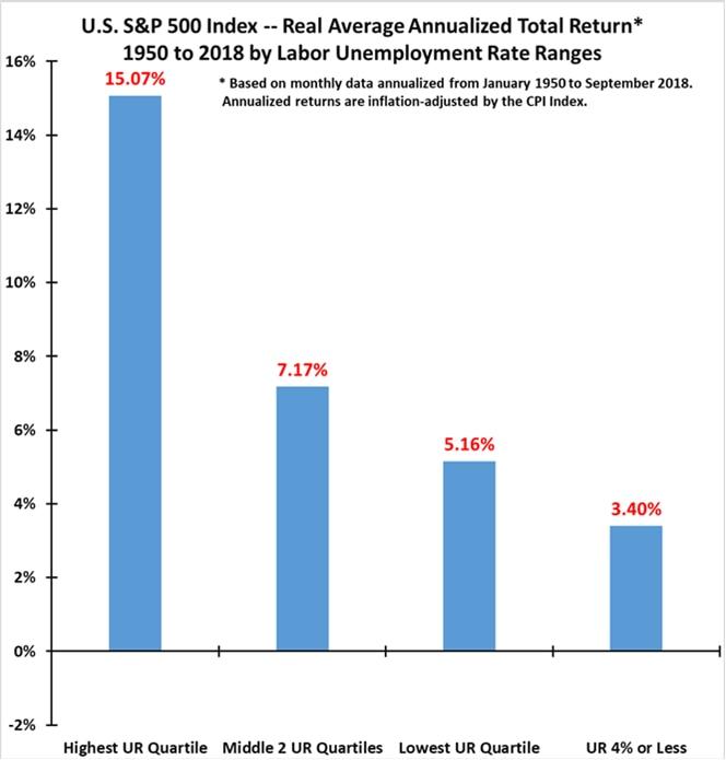 SP 500 returns by Unemployment rate ranges