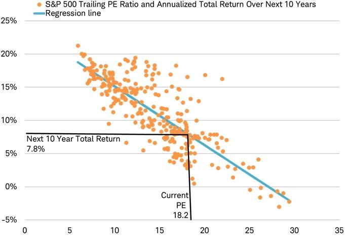SP500 PE ratio scatter chart