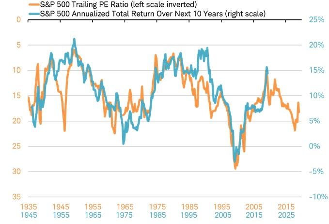 SP500 PE ration vs total return