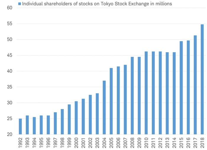 Shareholders on Tokyo Stock Exchange