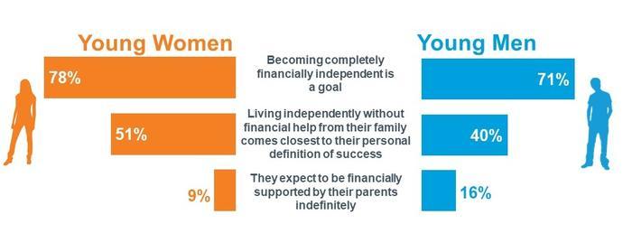 financial-gender-gap