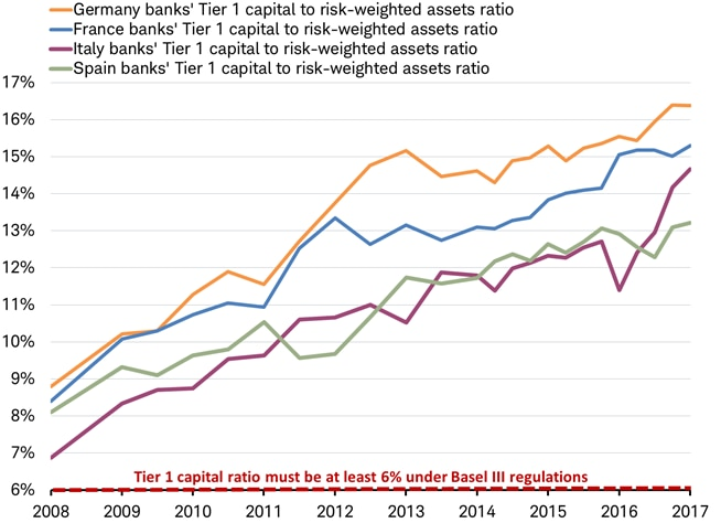 Tier 1 banks capital to risk-weighted assets