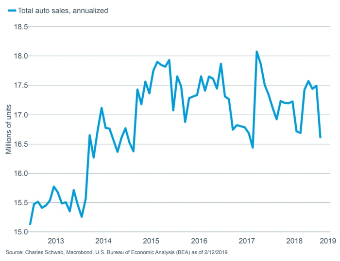 Total auto sales - annualized