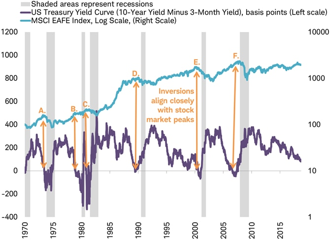 Treasury yield curve vs MSCI EAFE Index