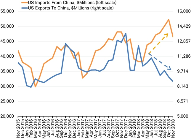 US Imports and Export to and from China