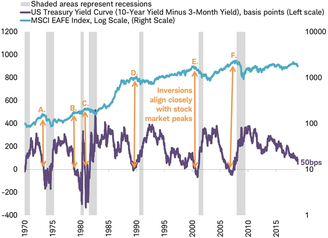 US Treasury yield curve vs MSCI EAFE