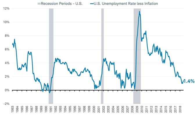 US Unemployment less inflation