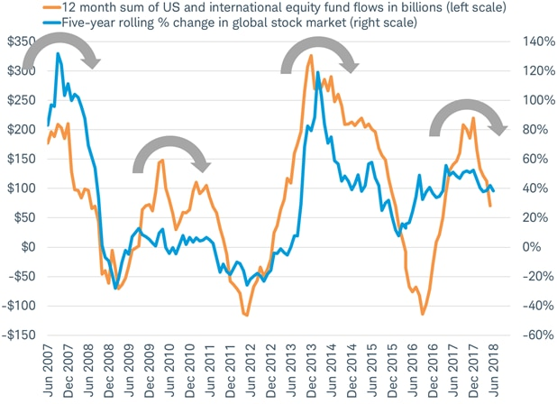 US and Int'l equity fund flows