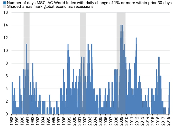 Volatility of MSCI AC World Index
