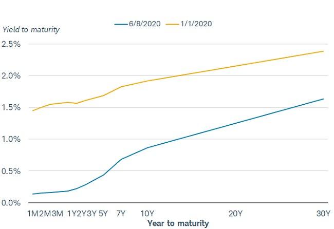Yield Curves - January vs. June