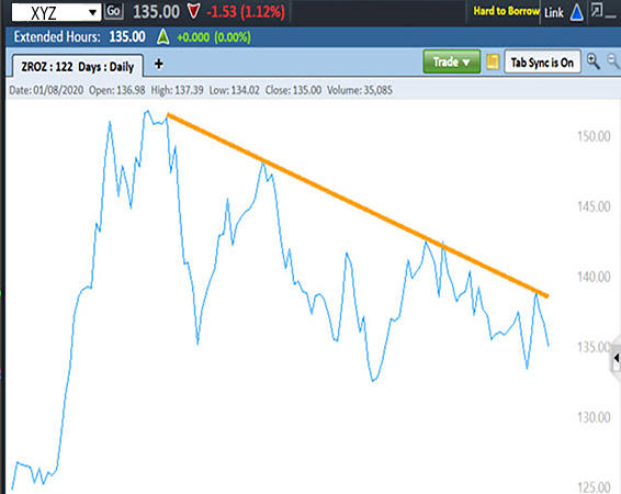 Graph illustrates trend line that indicates a bearish trend