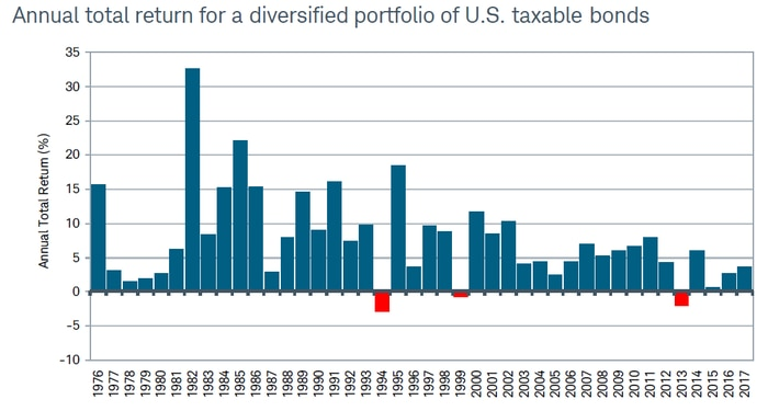 From 1976 through 2017, there were only three years in which the Bloomberg Barclays U.S. Aggregate Bond Index posted negative annual total return—1994, 1999 and 2013.