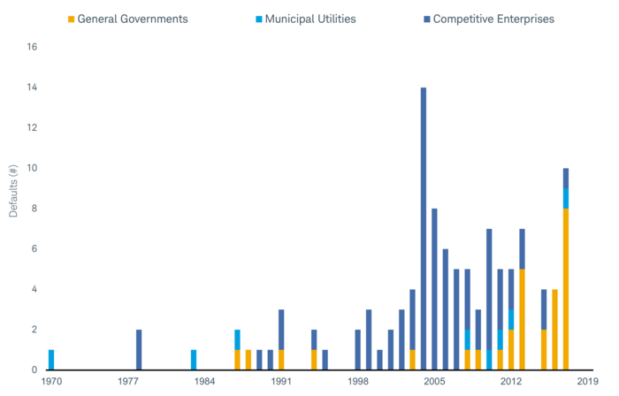 General governments only defaulted in 13 of the years between 1970 and 2019, and usually in lower numbers than competitive enterprises.