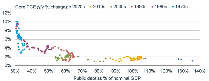 1970s and 80s inflation hit a high of 10% and debt as a share of GDP was between 30 and 50%. 1990s inflation: 4% with debt between 60 and 70%. 2010 inflation just above 2%, 2020s lower; debt grew to between 130 and 140%.]