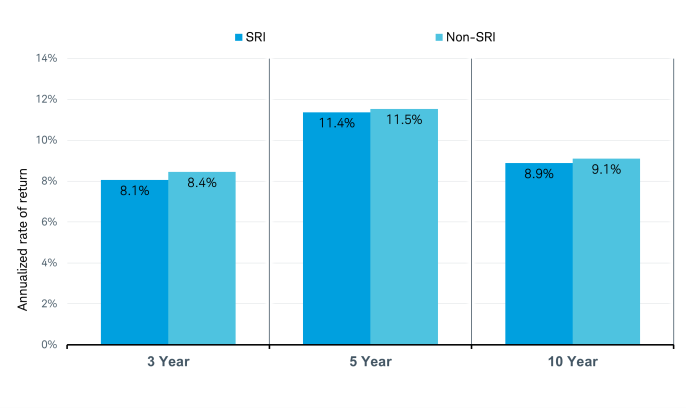 Annualized rate of return for SVI funds
