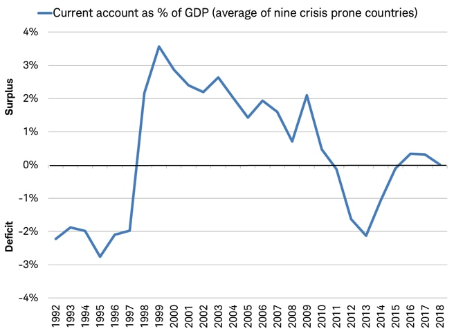 current account balance as percent of GDP