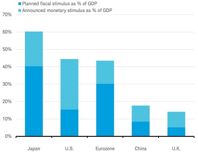 Fiscal and Monetary stimulus